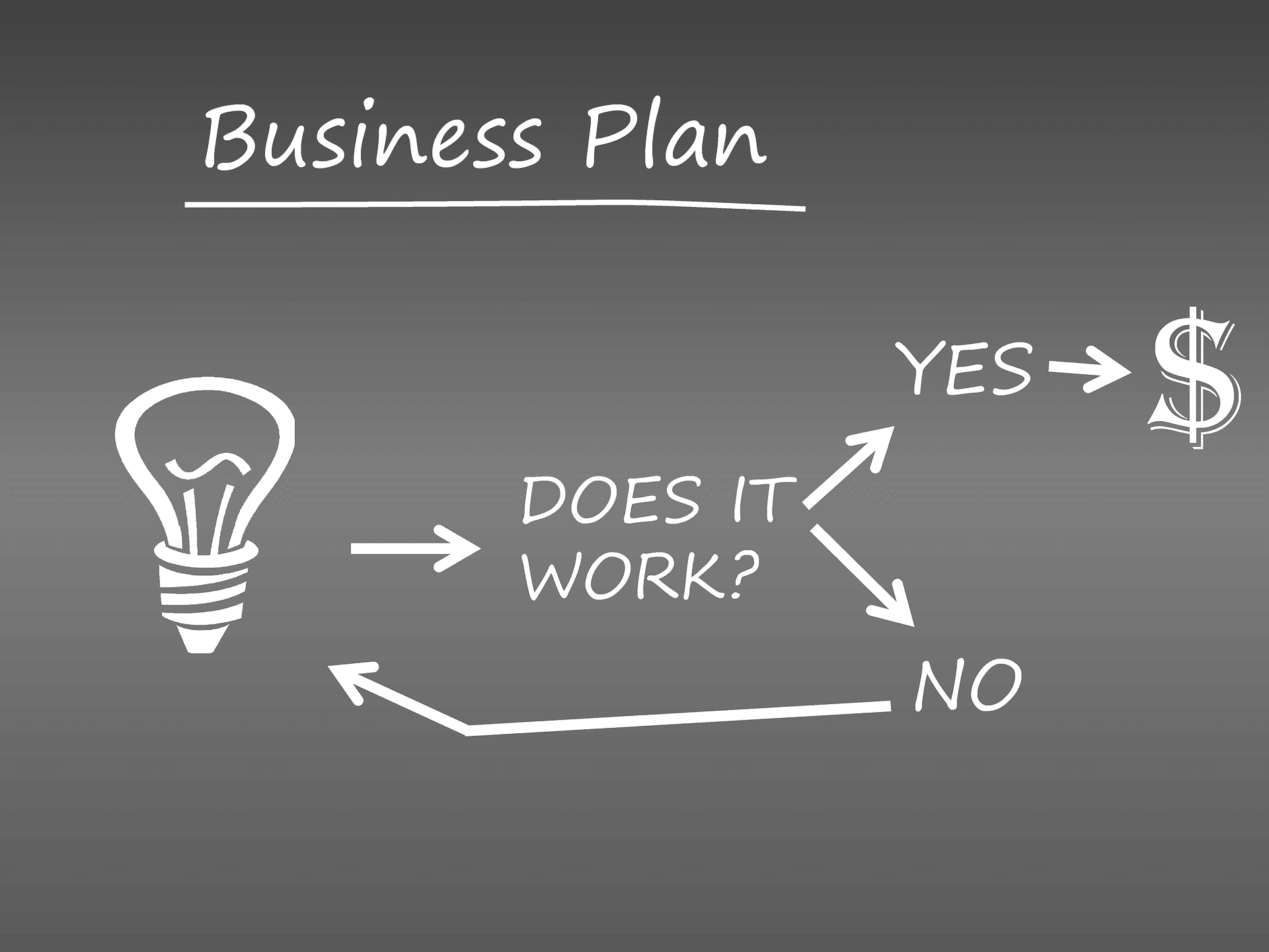business plan financing